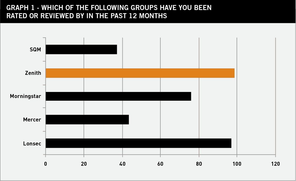 Graph 1 Who rated fund managers