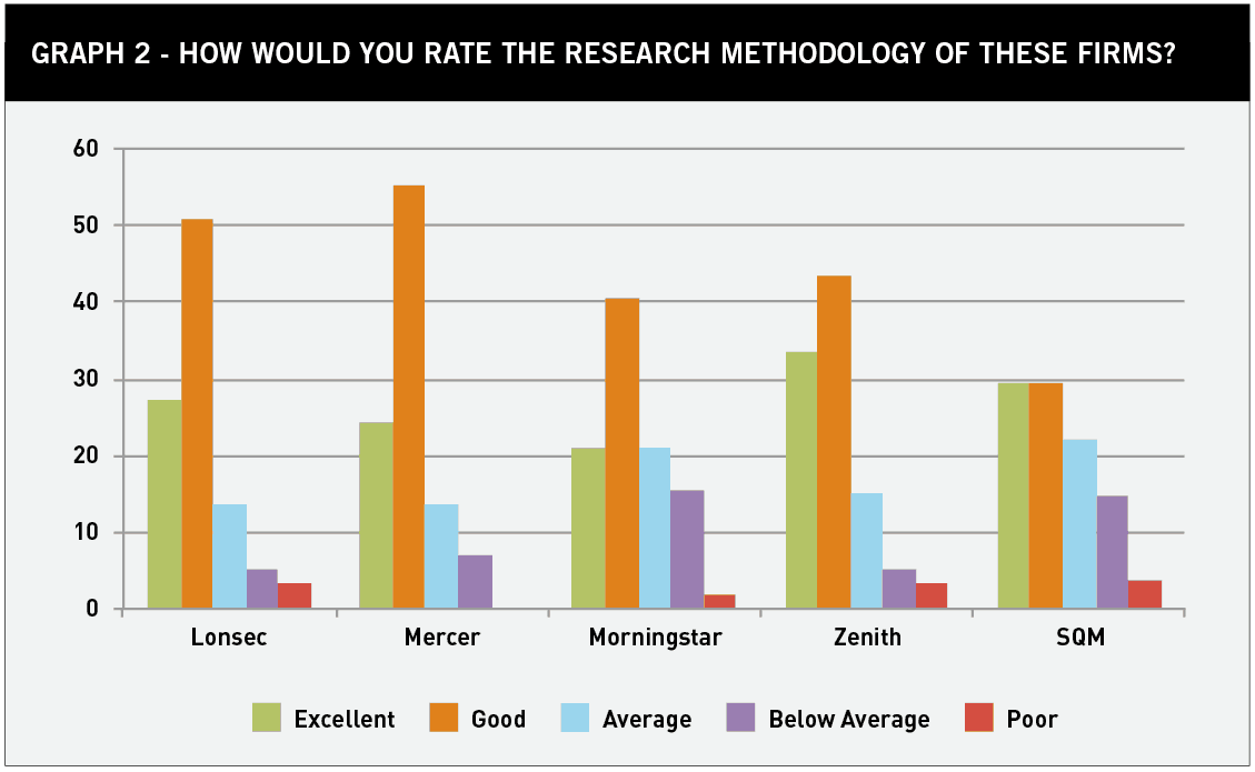 Graph 2 Rate research methodology