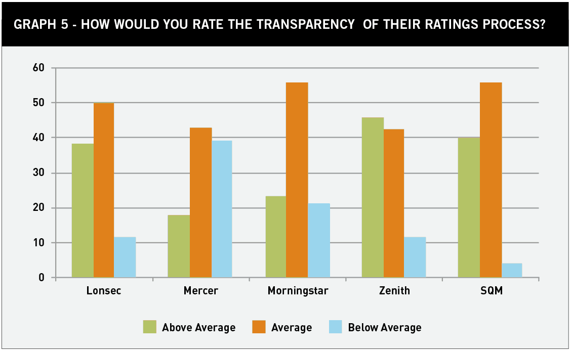 Graph 5 transparency