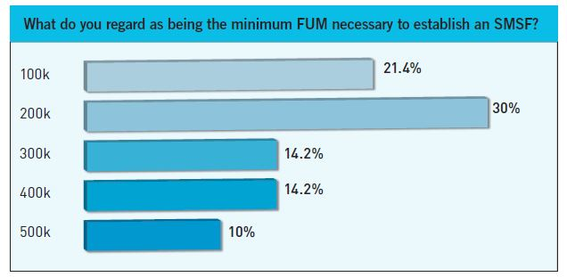 What do you regard as being the minimum FUM necessary to establish an SMSF