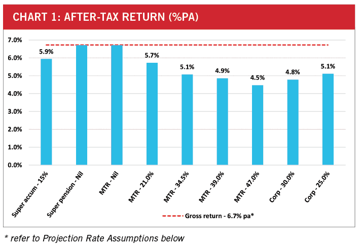 After-tax return for various marginal tax rates (MTRs)