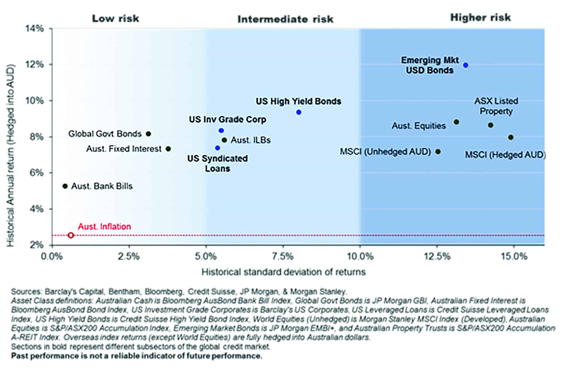 Historical Annualised Returns vs. Historical Risk - Long-term History