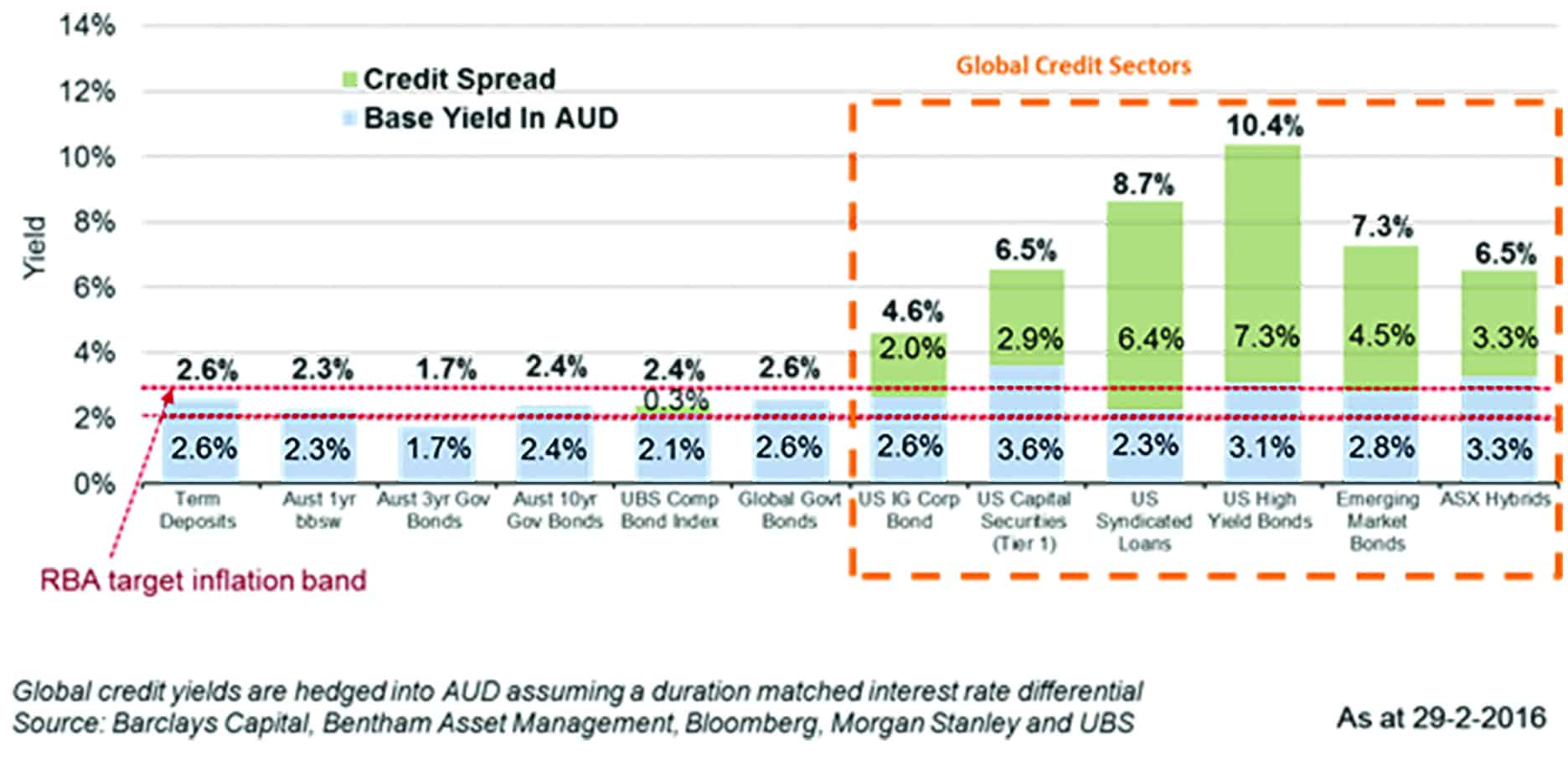 Current Investment Yields (Cash and Fixed Interest Yields are Much Lower Than Past Returns For These Sectors)