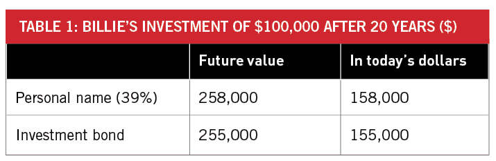 Return on investment of $100,000 after 20 years - Personal name vs Investment Bond