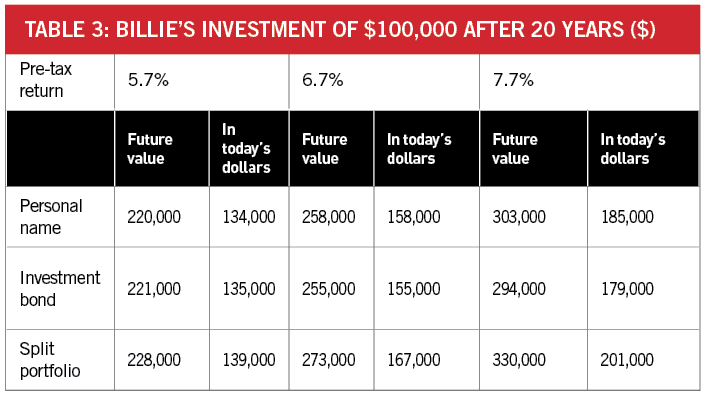 Return on investment for different level of pre-tax return