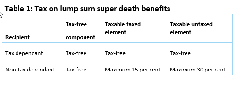 Tax on super death benefits: Paid to estate v beneficiary